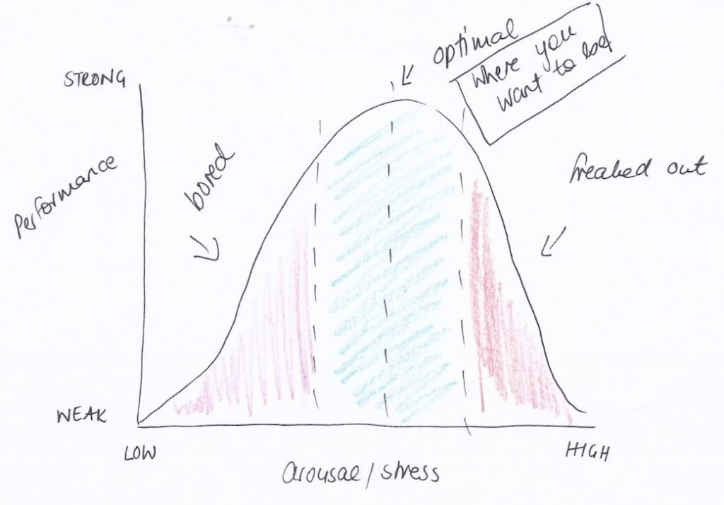 Stress curve showing that under-arousal causes boredom while over-arousal causes excess stress